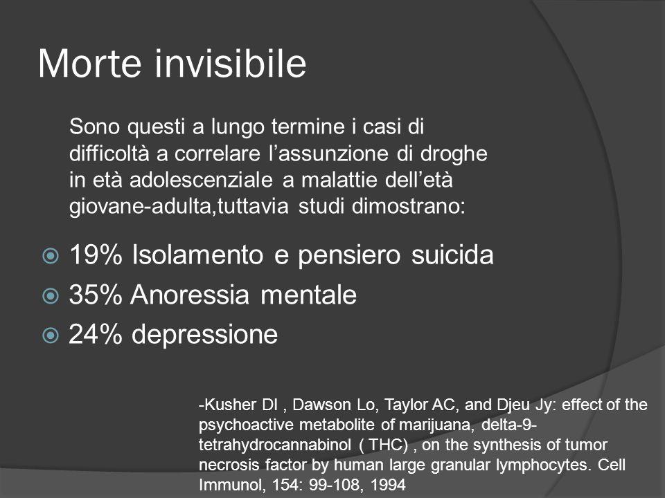 Morte invisibile 19% Isolamento e pensiero suicida