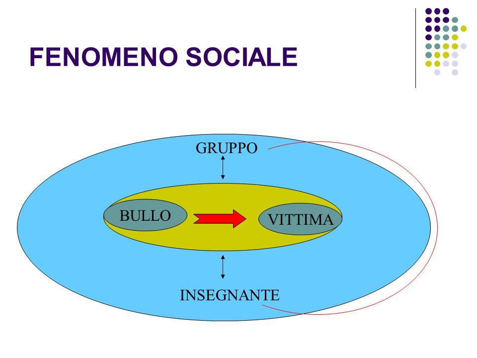 FENOMENO SOCIALE GRUPPO BULLO VITTIMA INSEGNANTE