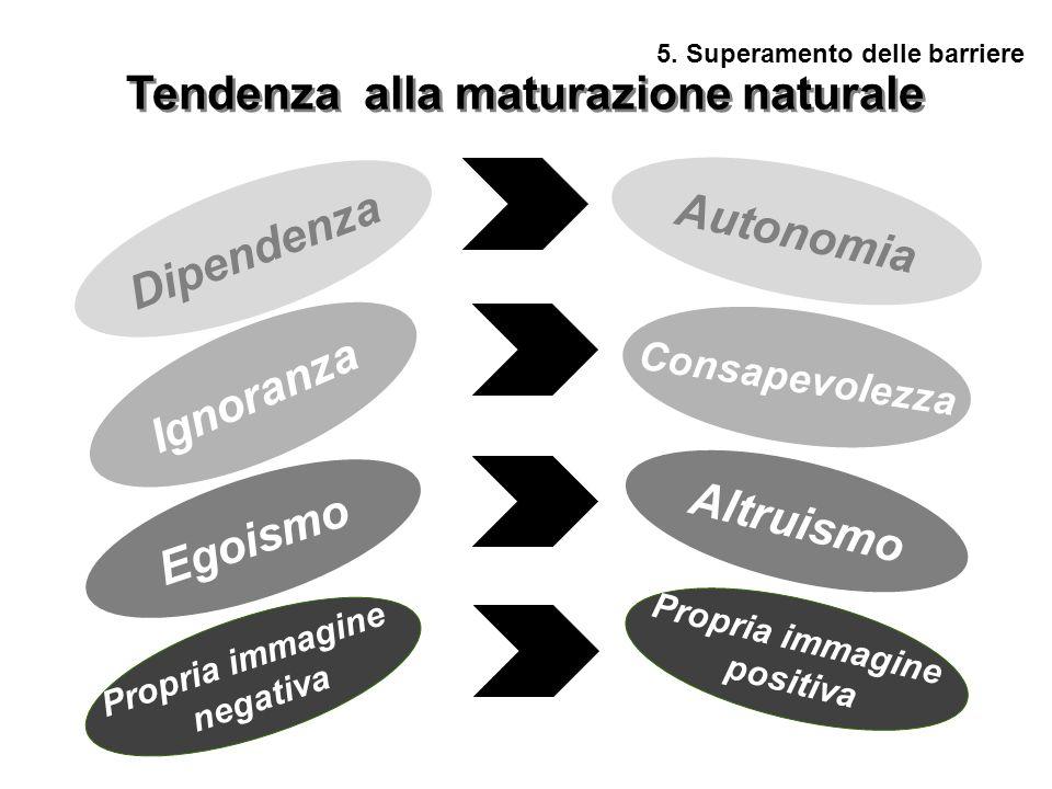 5. Superamento delle barriere Tendenza alla maturazione naturale