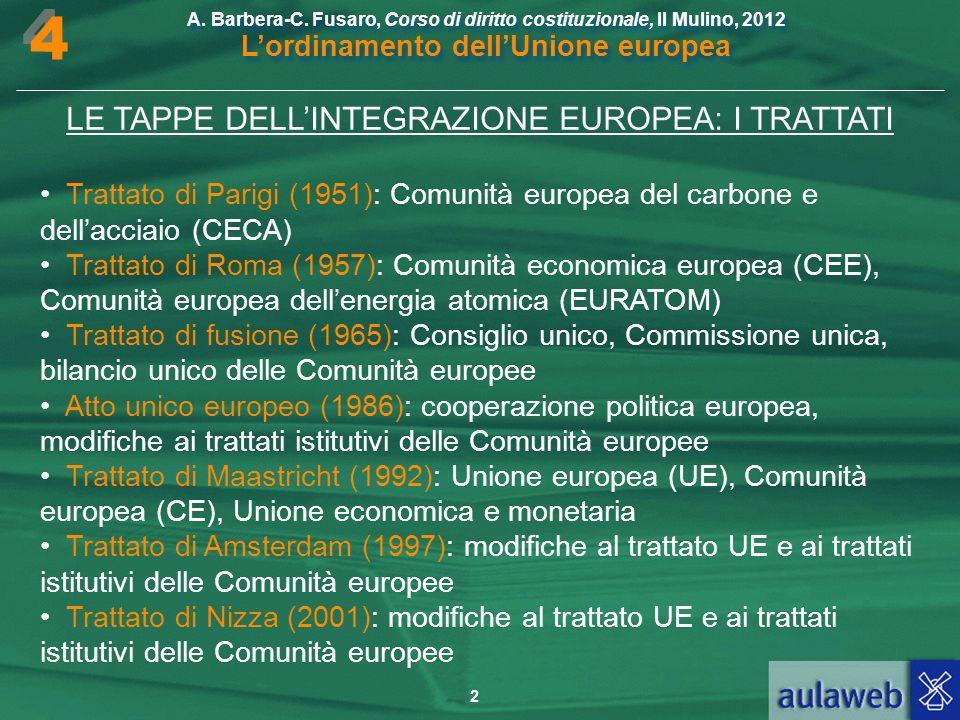 LE TAPPE DELL'INTEGRAZIONE EUROPEA: I TRATTATI