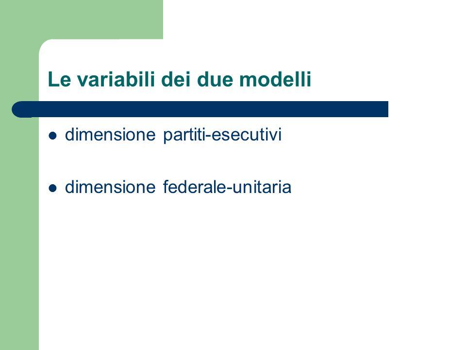 Le variabili dei due modelli