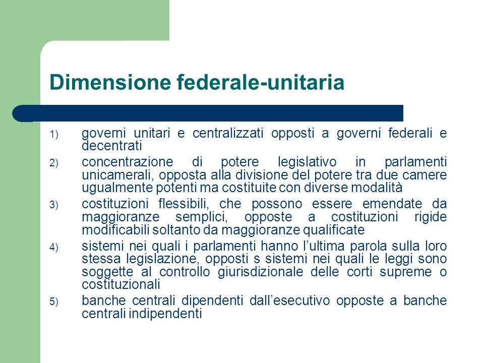 Dimensione federale-unitaria