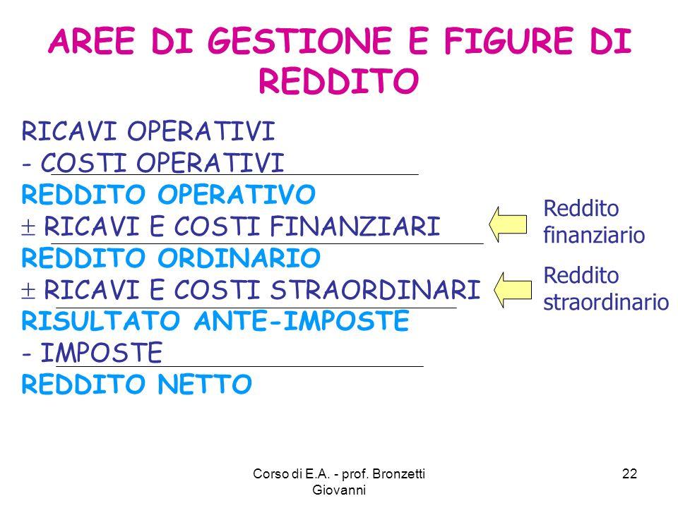 AREE DI GESTIONE E FIGURE DI REDDITO