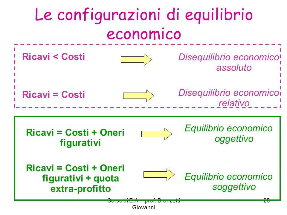 Le configurazioni di equilibrio economico