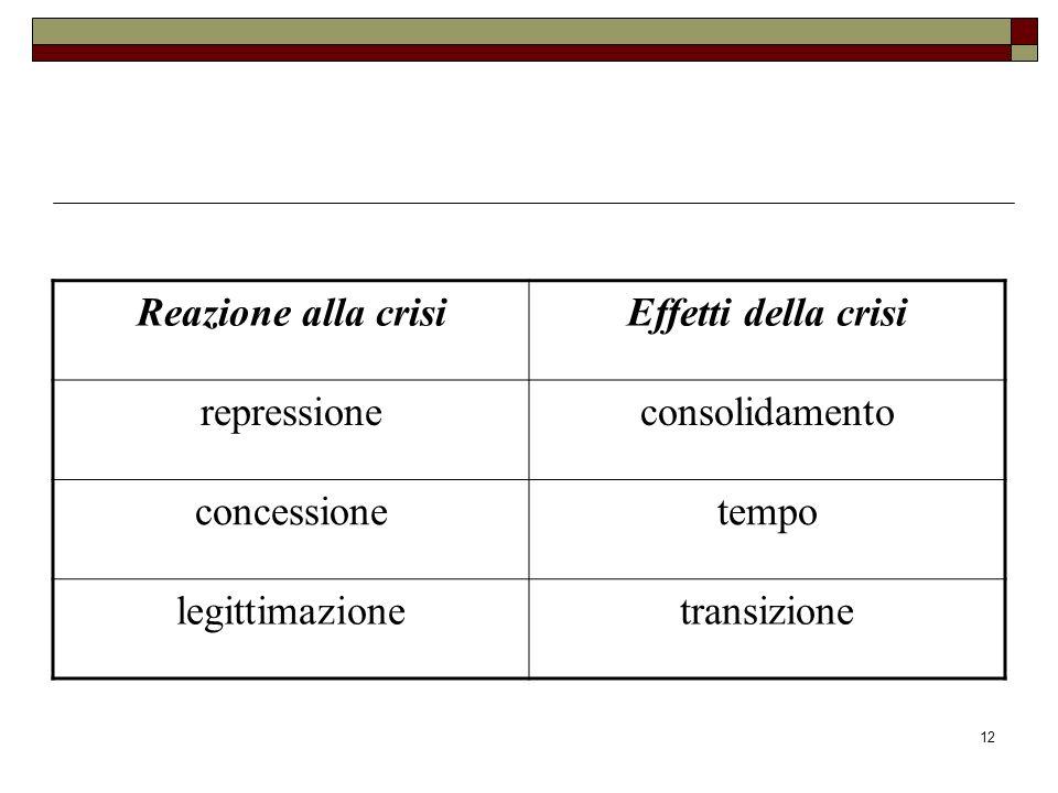 Reazione alla crisi Effetti della crisi. repressione. consolidamento. concessione. tempo. legittimazione.