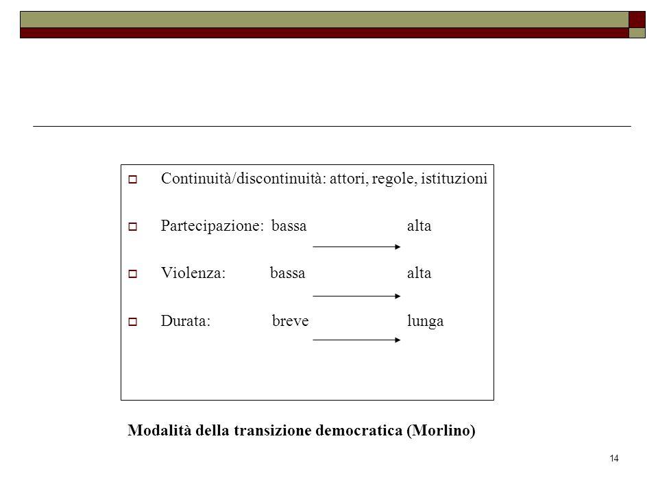 Modalità della transizione democratica (Morlino)