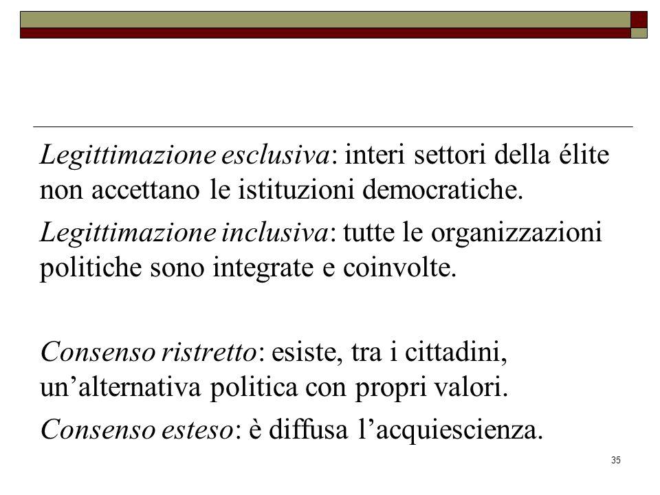 Legittimazione esclusiva: interi settori della élite non accettano le istituzioni democratiche.