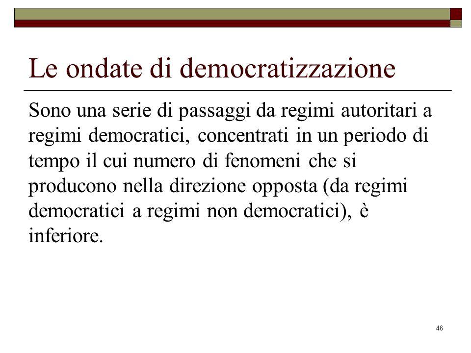 Le ondate di democratizzazione