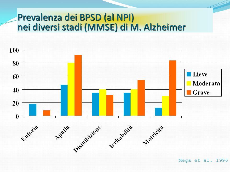 Prevalenza dei BPSD (al NPI) nei diversi stadi (MMSE) di M. Alzheimer