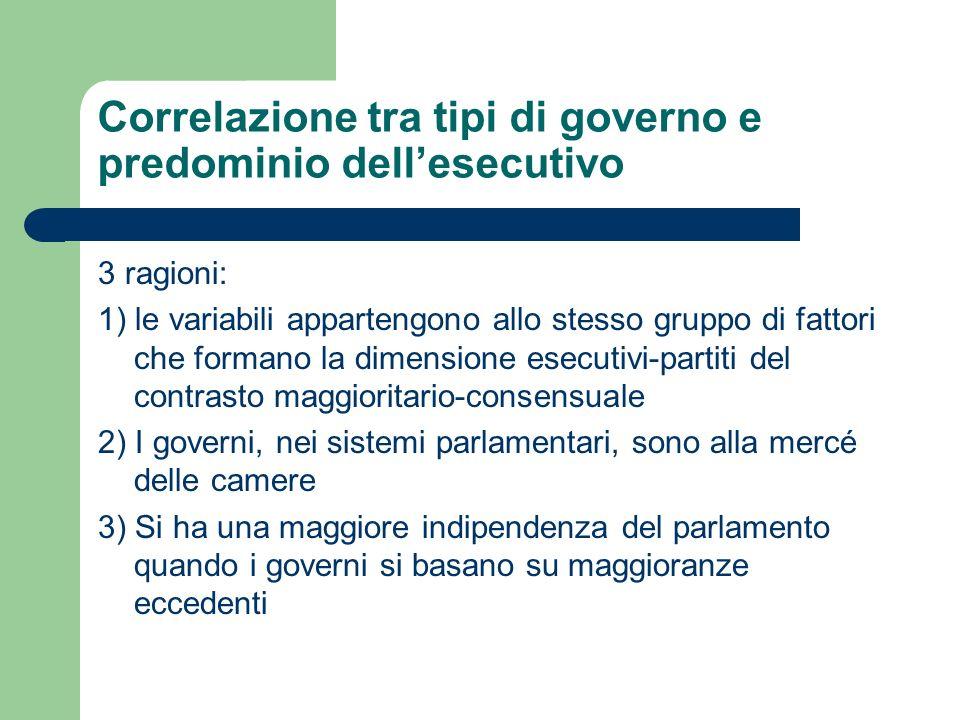 Correlazione tra tipi di governo e predominio dell'esecutivo