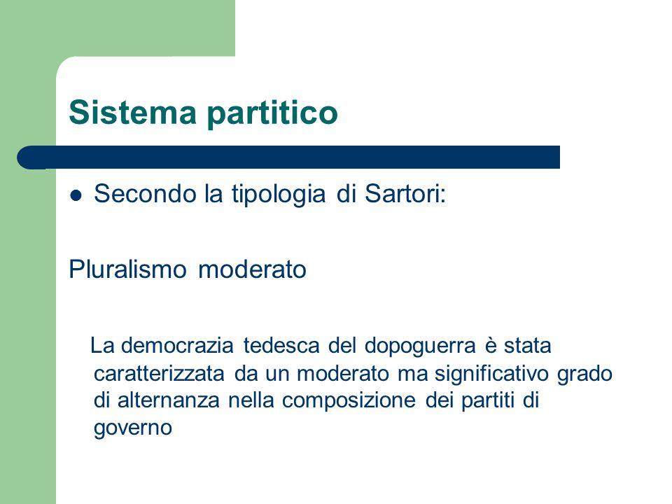 Sistema partitico Secondo la tipologia di Sartori: Pluralismo moderato