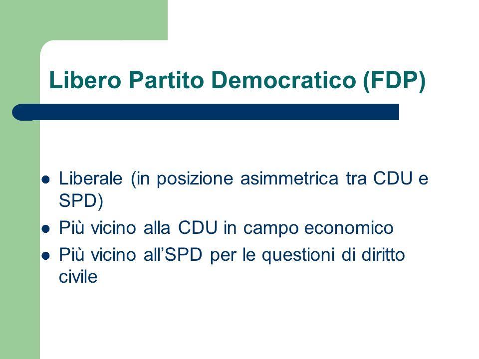Libero Partito Democratico (FDP)