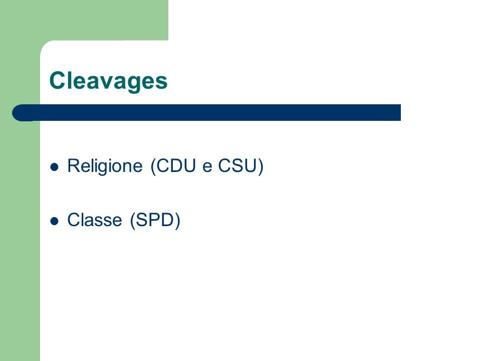 Cleavages Religione (CDU e CSU) Classe (SPD)