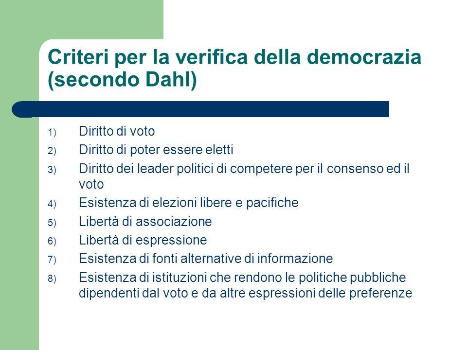 Criteri per la verifica della democrazia (secondo Dahl)