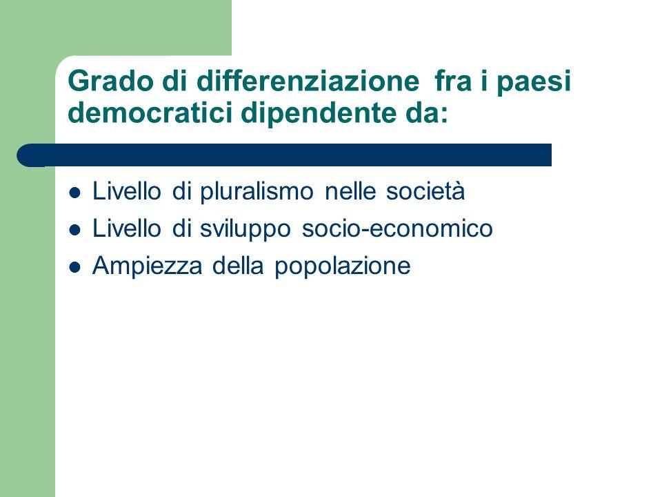 Grado di differenziazione fra i paesi democratici dipendente da: