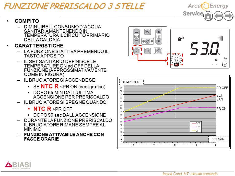 FUNZIONE PRERISCALDO 3 STELLE