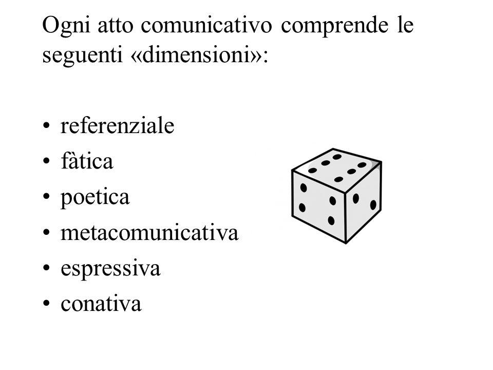 Ogni atto comunicativo comprende le seguenti «dimensioni»: