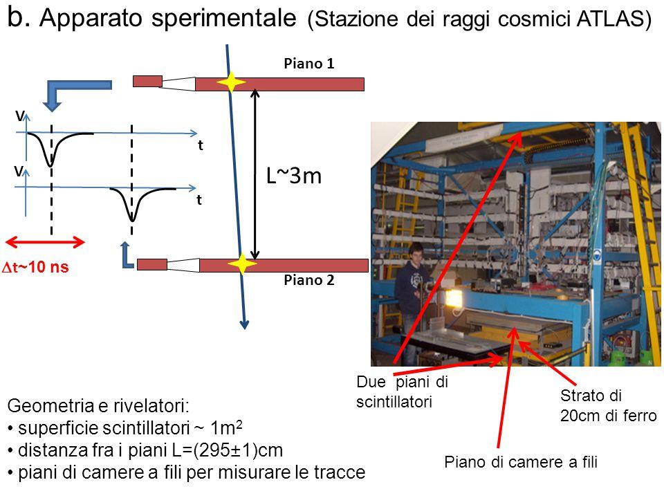 b. Apparato sperimentale (Stazione dei raggi cosmici ATLAS)