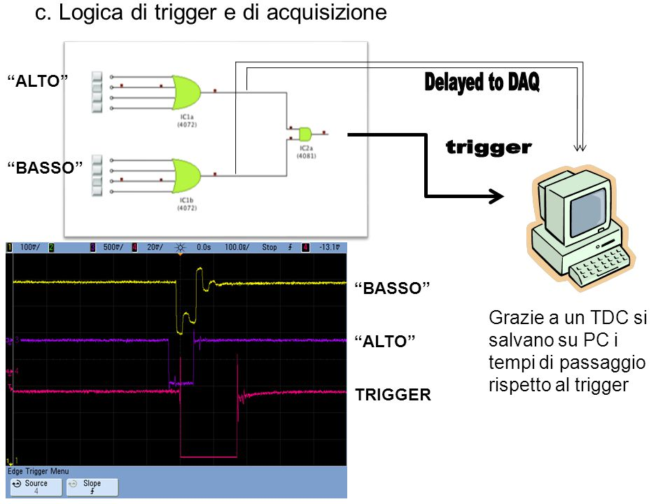 Delayed to DAQ trigger c. Logica di trigger e di acquisizione