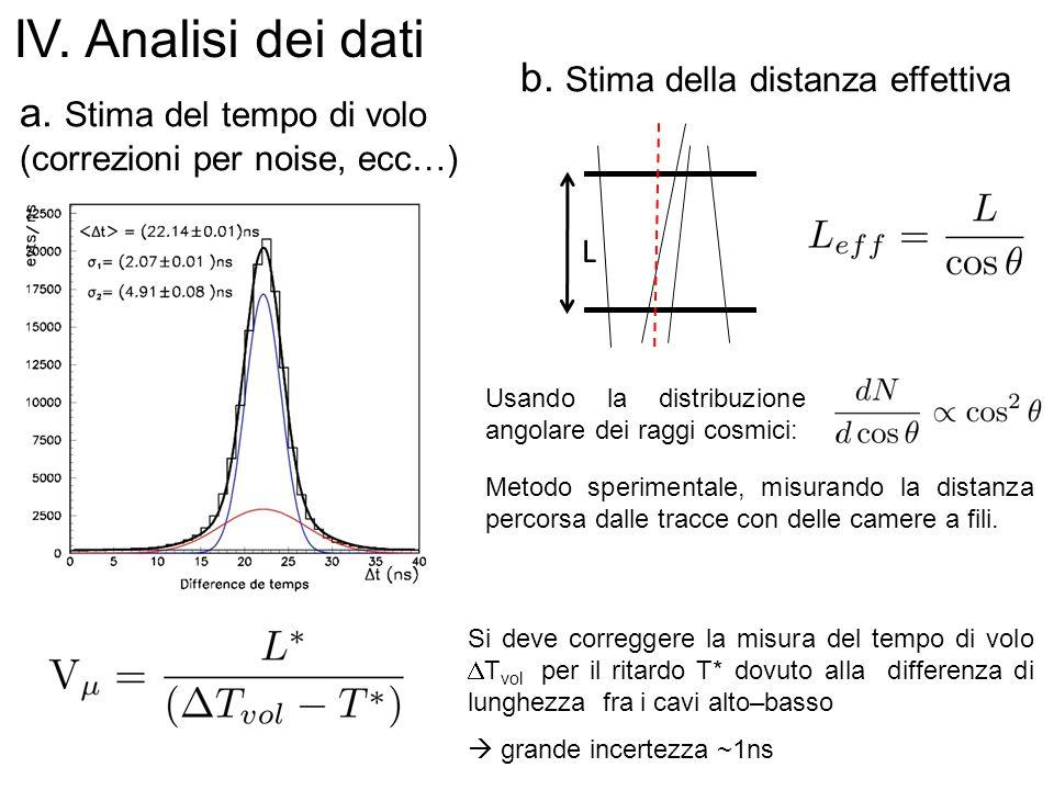 IV. Analisi dei dati b. Stima della distanza effettiva