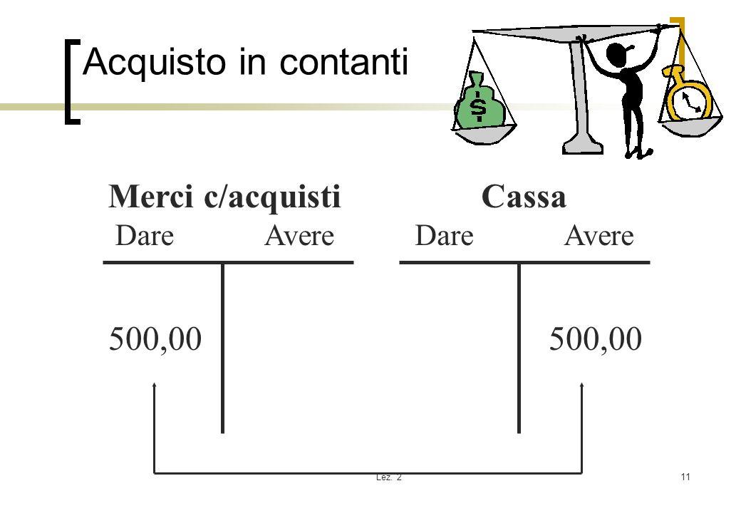 Acquisto in contanti Merci c/acquisti Cassa 500,00 500,00 Dare Avere