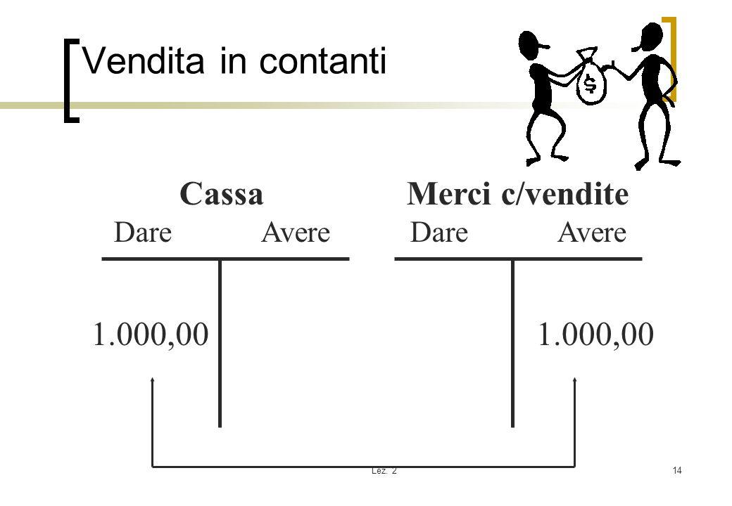 Vendita in contanti Cassa Merci c/vendite 1.000,00 1.000,00 Dare Avere