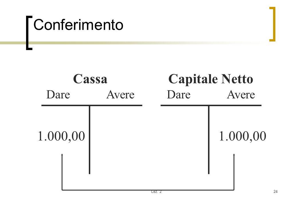Conferimento Cassa Capitale Netto 1.000,00 1.000,00 Dare Avere