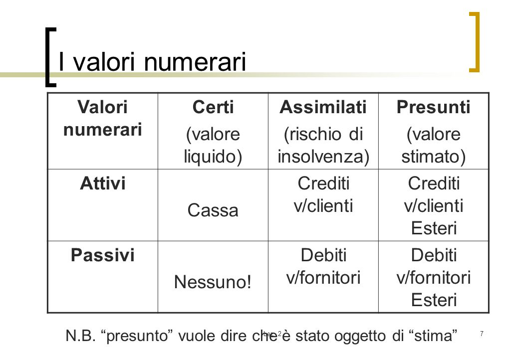I valori numerari Valori numerari Certi (valore liquido) Assimilati