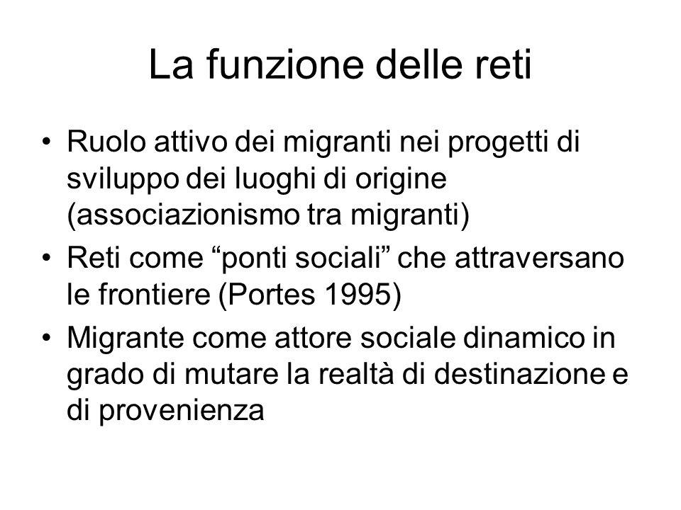 La funzione delle retiRuolo attivo dei migranti nei progetti di sviluppo dei luoghi di origine (associazionismo tra migranti)