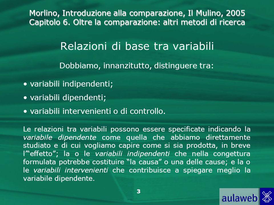 Relazioni di base tra variabili