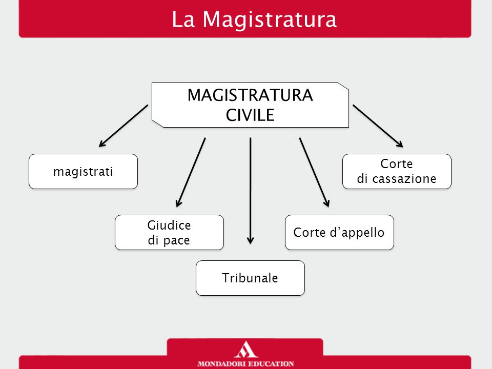 La Magistratura MAGISTRATURA CIVILE Corte magistrati di cassazione