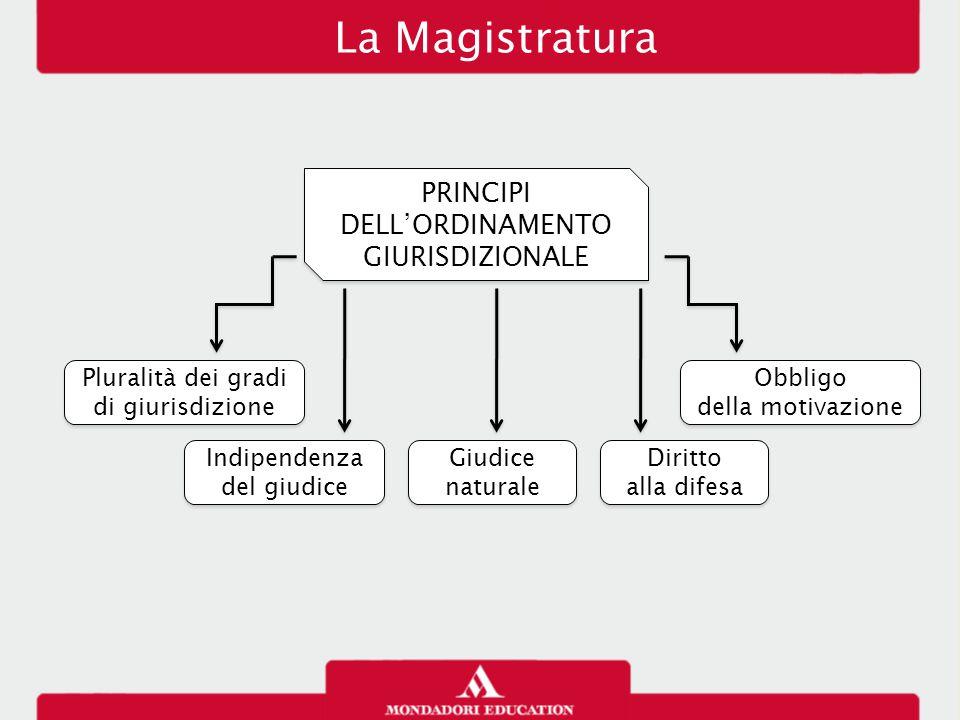 PRINCIPI DELL'ORDINAMENTO GIURISDIZIONALE