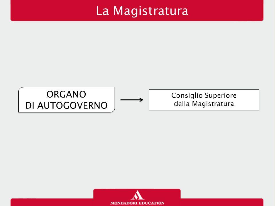 La Magistratura ORGANO DI AUTOGOVERNO Consiglio Superiore