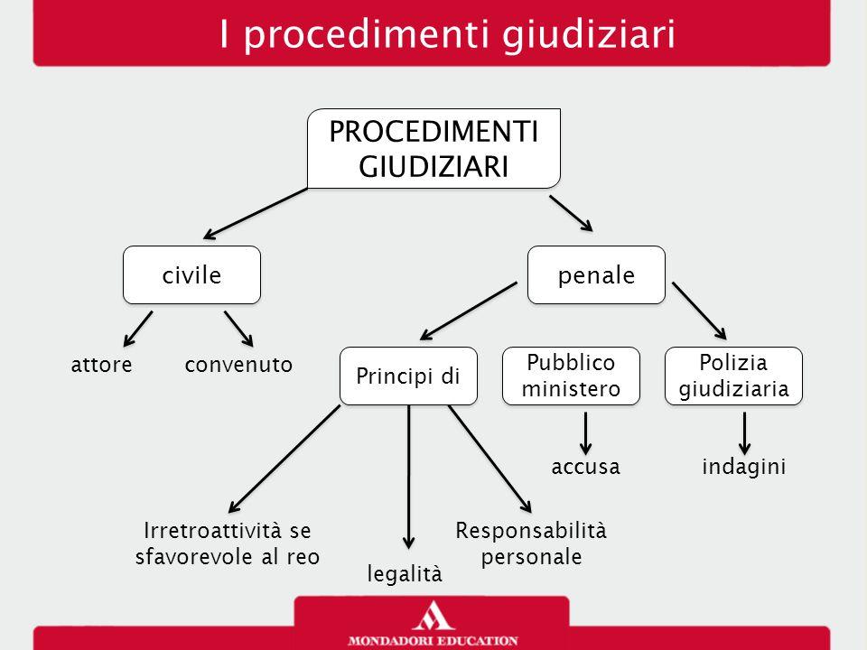 I procedimenti giudiziari