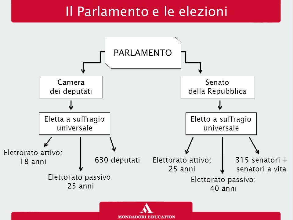 L ordinamento della repubblica ppt scaricare for Parlamento della repubblica