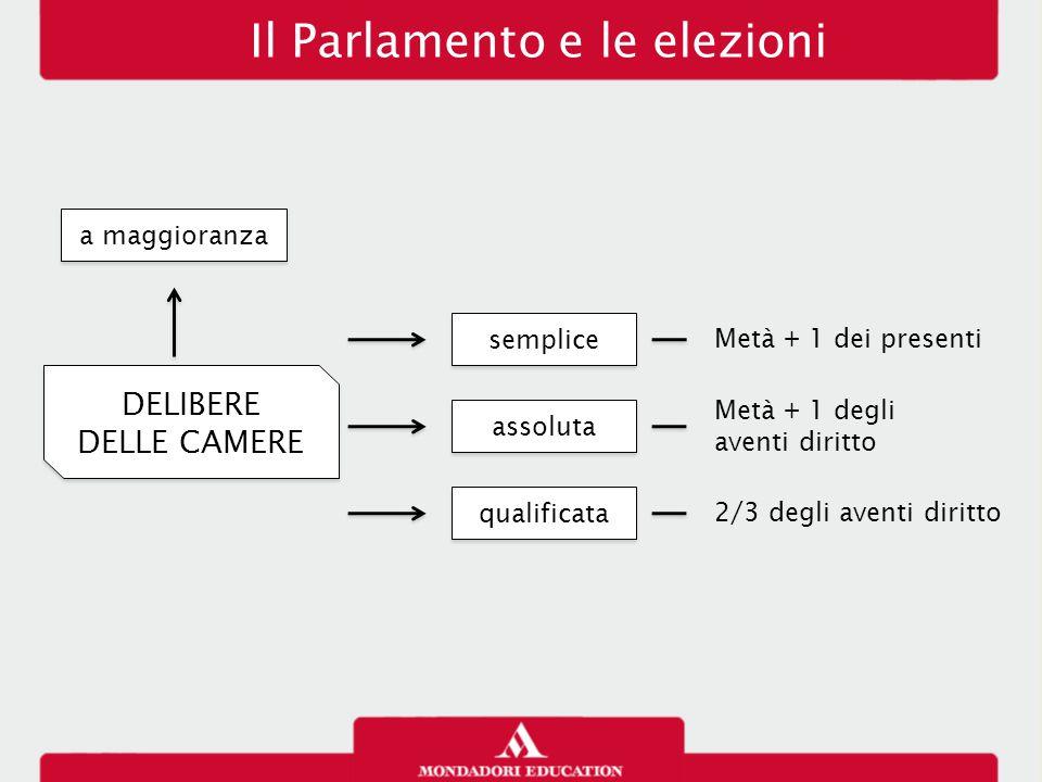 Il Parlamento e le elezioni