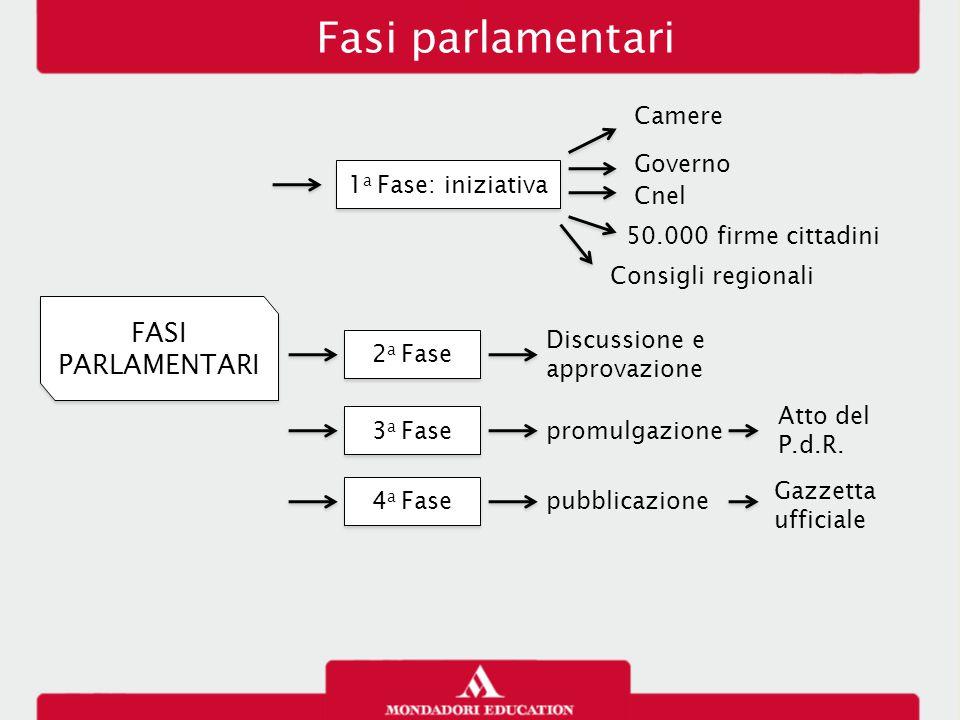 Fasi parlamentari FASI PARLAMENTARI Camere Governo 1a Fase: iniziativa