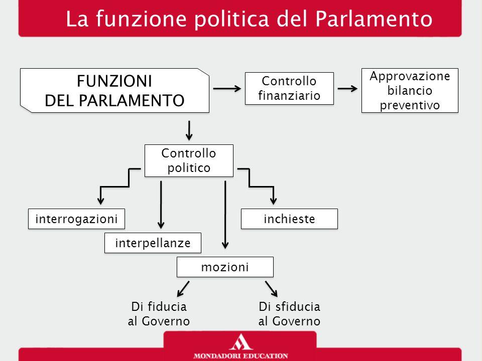 L ordinamento della repubblica ppt scaricare for Parlamento italiano schema