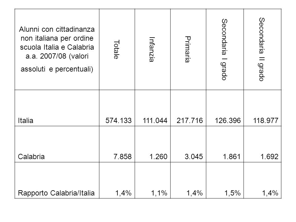 Alunni con cittadinanza non italiana per ordine scuola Italia e Calabria a.a. 2007/08 (valori assoluti e percentuali)