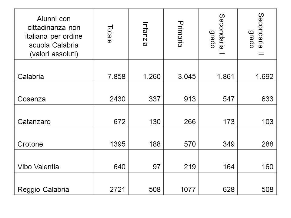 Alunni con cittadinanza non italiana per ordine scuola Calabria (valori assoluti)