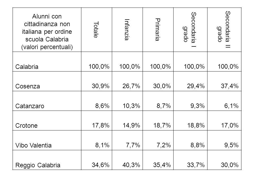 Alunni con cittadinanza non italiana per ordine scuola Calabria (valori percentuali)