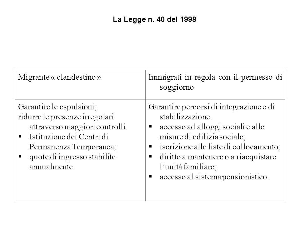 Migrante « clandestino »