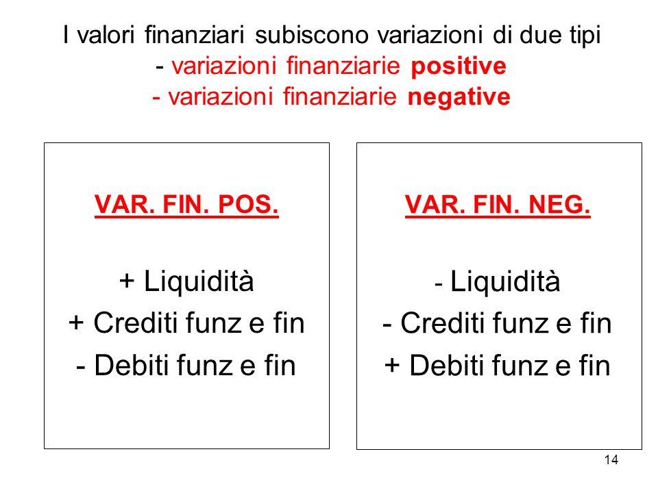 + Liquidità + Crediti funz e fin - Debiti funz e fin