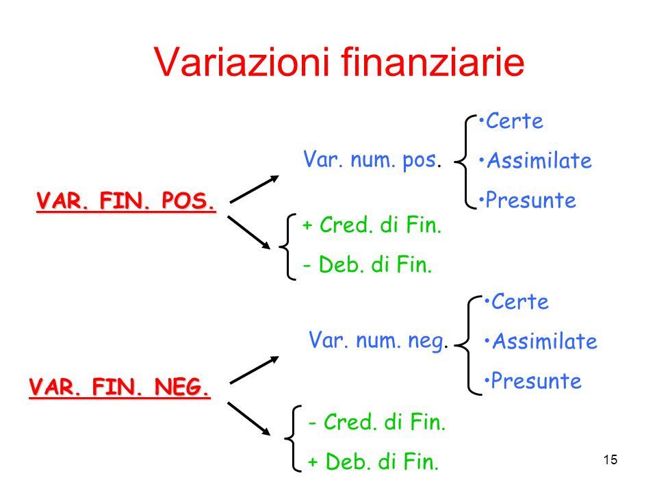 Variazioni finanziarie
