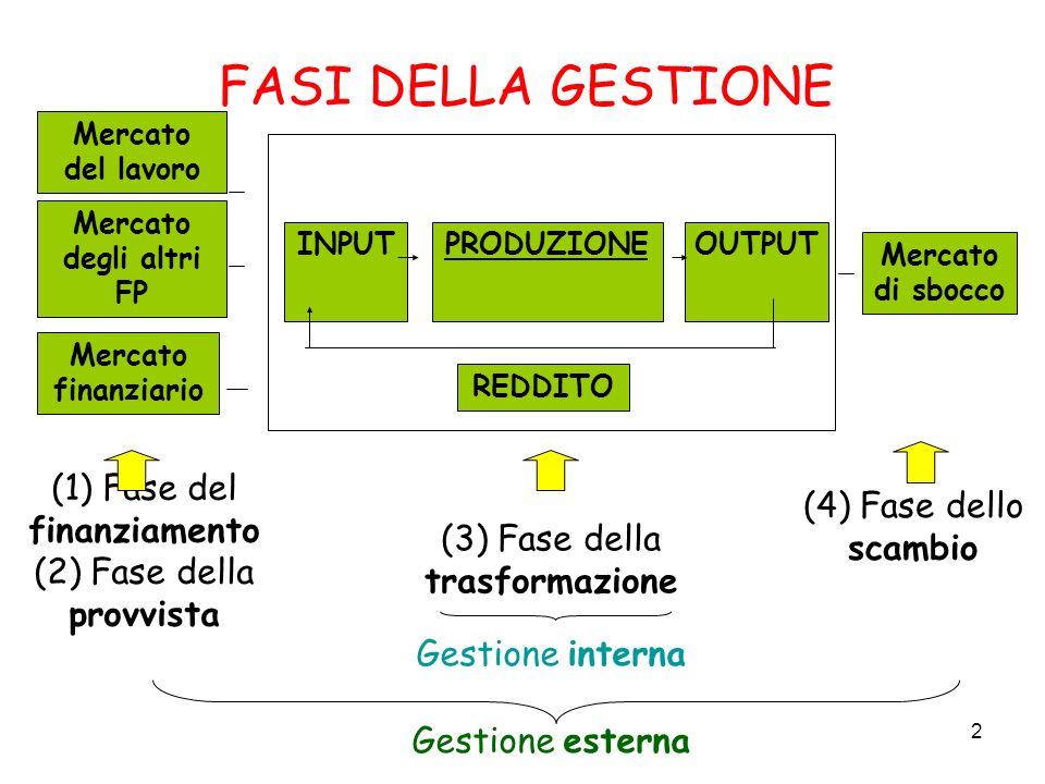 FASI DELLA GESTIONE (1) Fase del finanziamento (4) Fase dello scambio