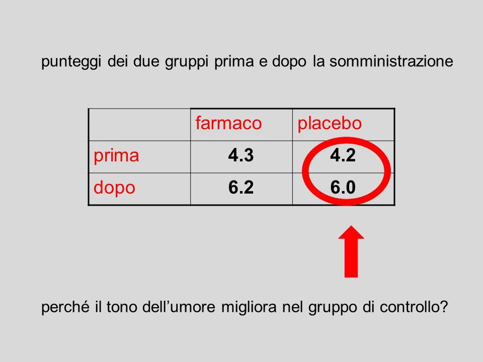 farmaco placebo prima 4.3 4.2 dopo 6.2 6.0