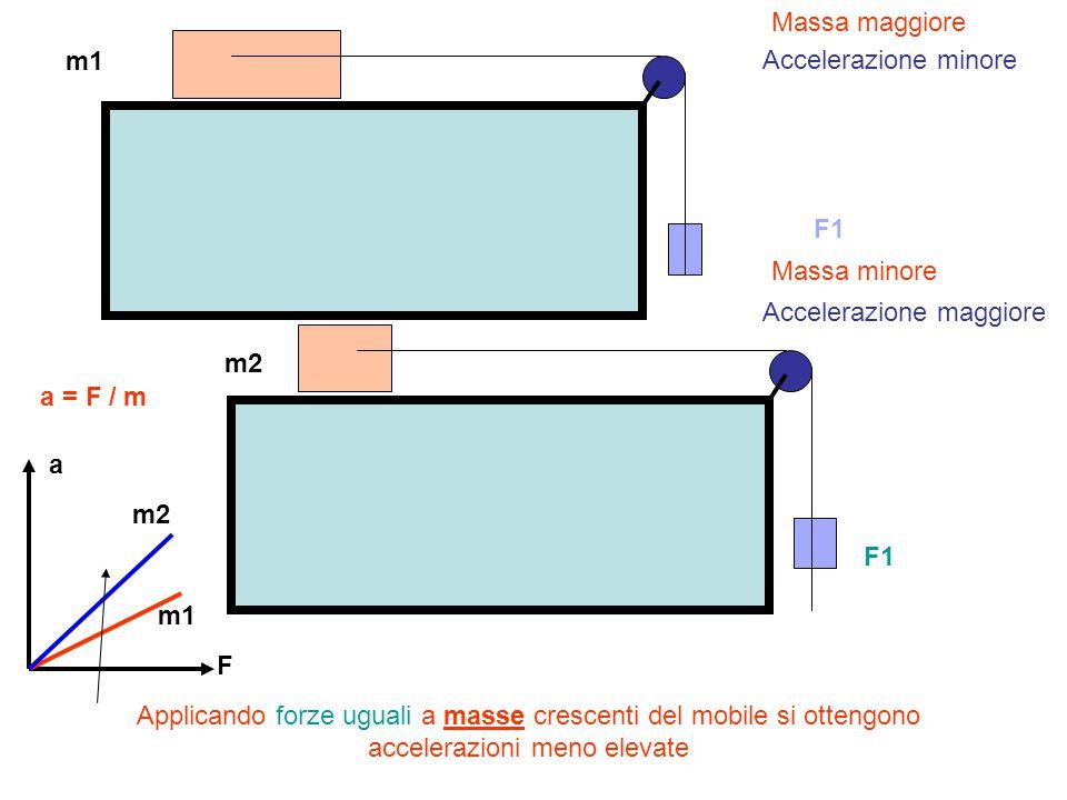 Massa maggiore m1. Accelerazione minore. F1. Massa minore. Accelerazione maggiore. m2. a = F / m.