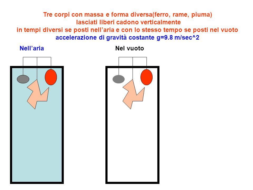 Tre corpi con massa e forma diversa(ferro, rame, piuma) lasciati liberi cadono verticalmente in tempi diversi se posti nell'aria e con lo stesso tempo se posti nel vuoto accelerazione di gravità costante g=9.8 m/sec^2