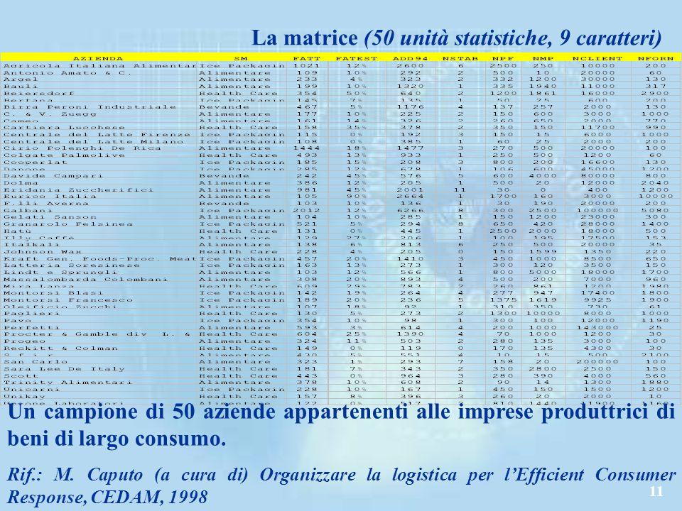 La matrice (50 unità statistiche, 9 caratteri)
