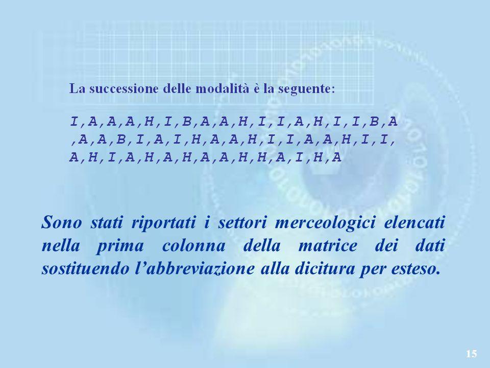 Sono stati riportati i settori merceologici elencati nella prima colonna della matrice dei dati sostituendo l'abbreviazione alla dicitura per esteso.